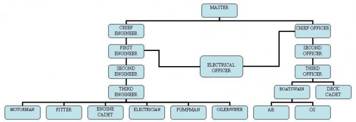Crew structure on board merchant vessels – engine department