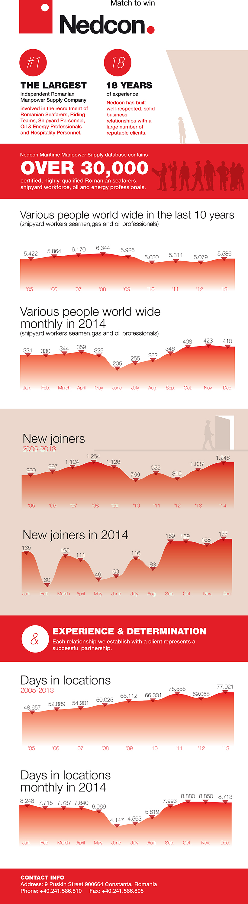 infografic nedcon